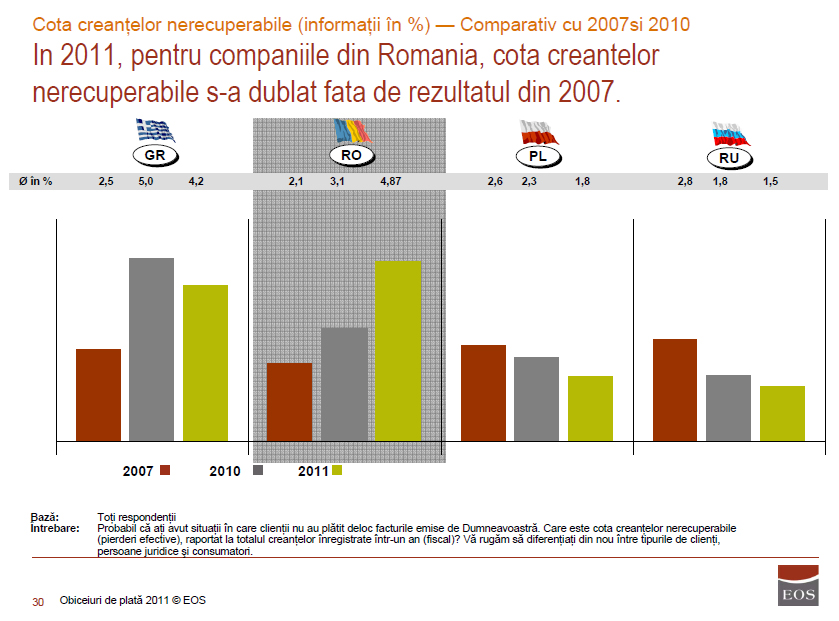 Companii: Romanii, mai rau-platnici decat grecii: 6% din