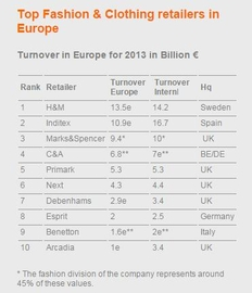 Top 10 cei mai mari retaileri de fashion din Europa (sursa: retail-index.com)